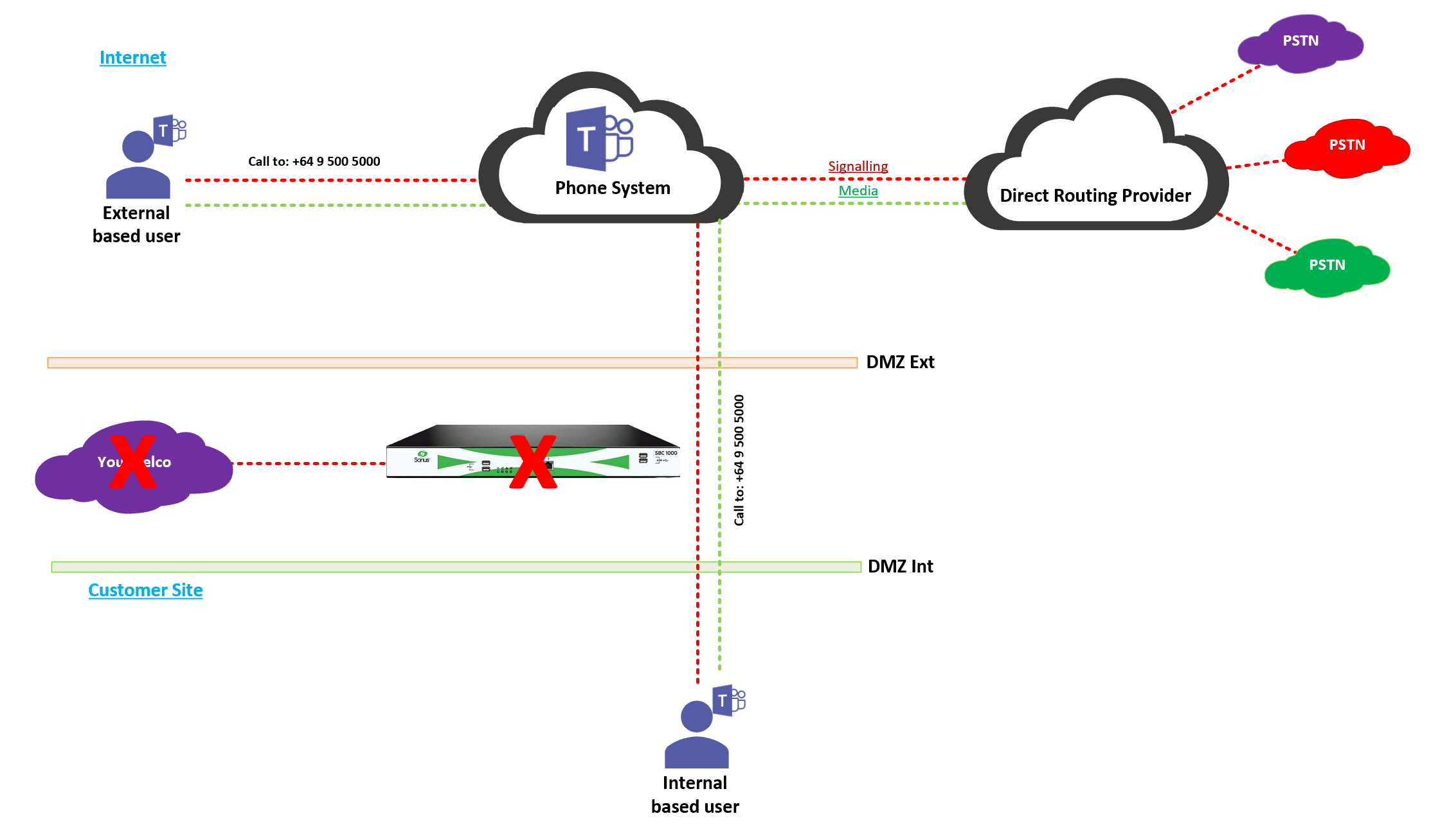 Microsoft Teams Carrier Direct Routing