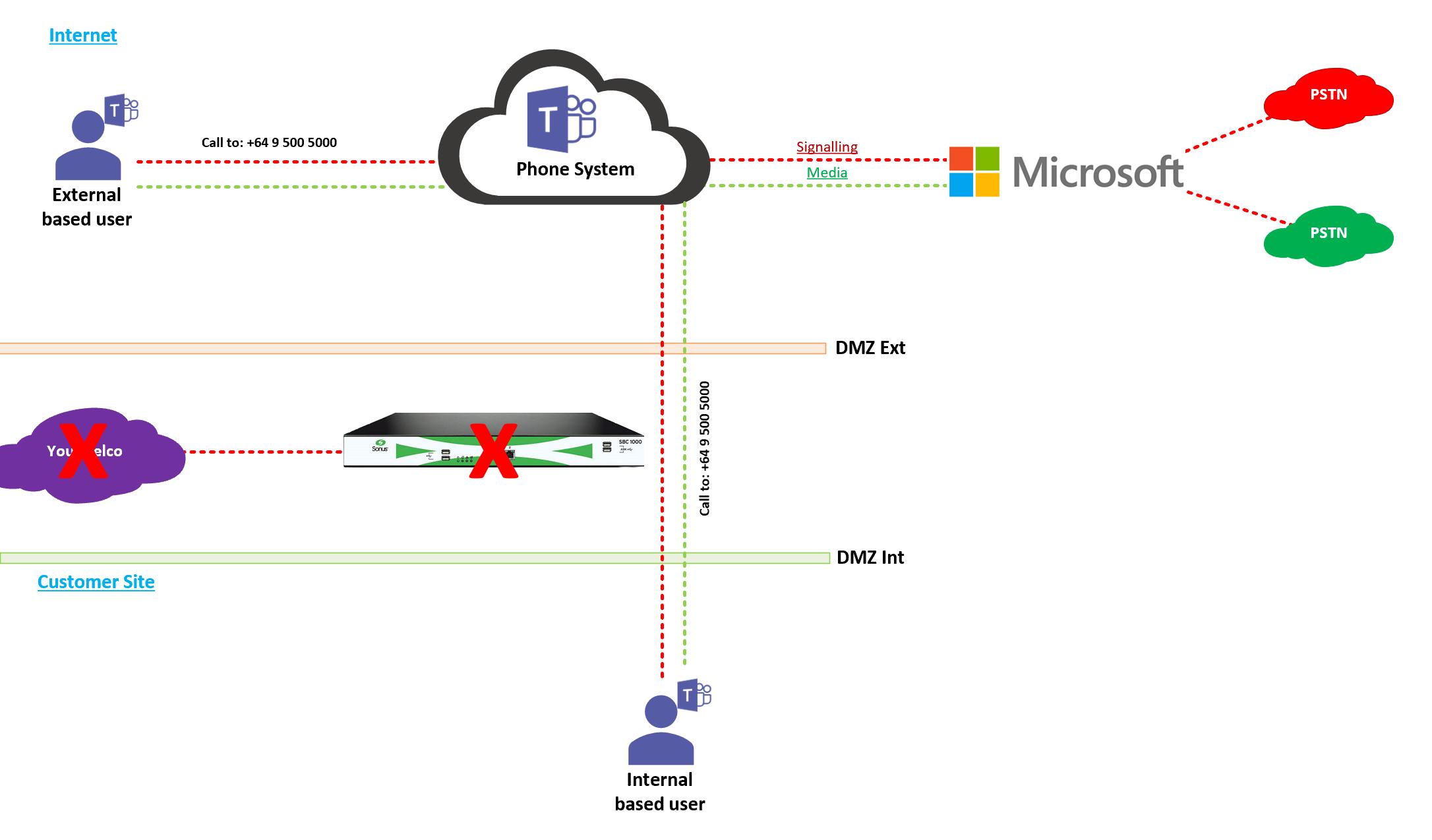 Microsoft Teams Calling Plan
